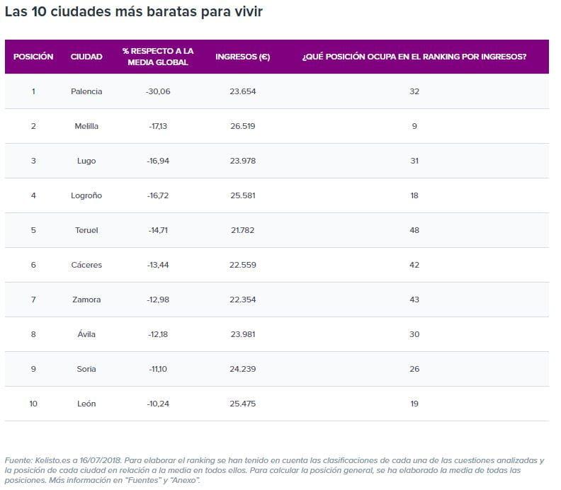Las diez ciudades más baratas para vivir en España