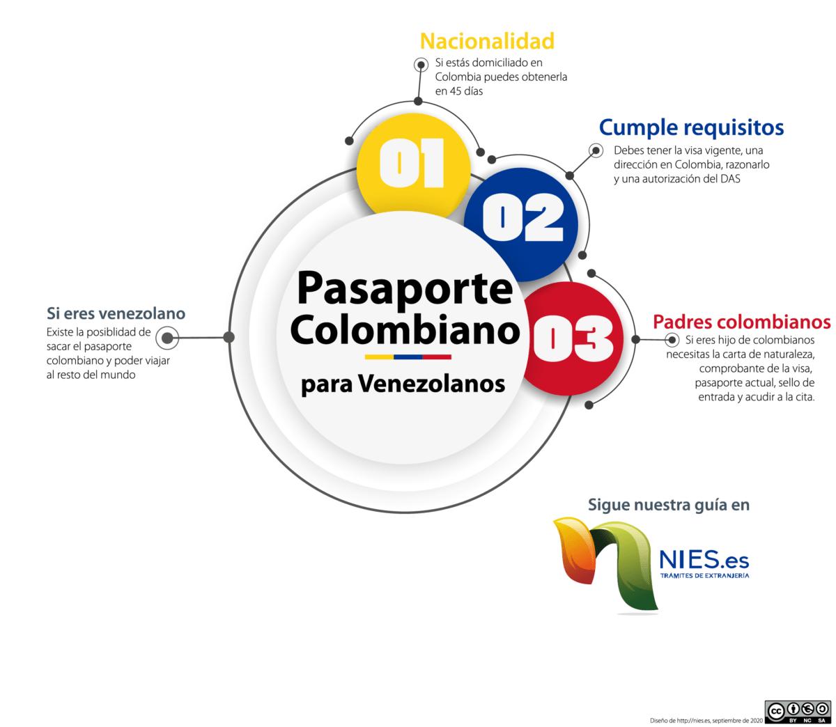 Pasaporte colombiano para venezolanos