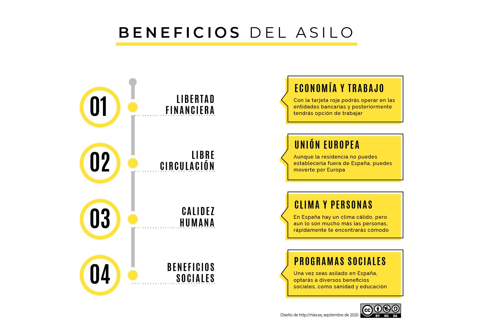 Beneficios que tiene el asilo