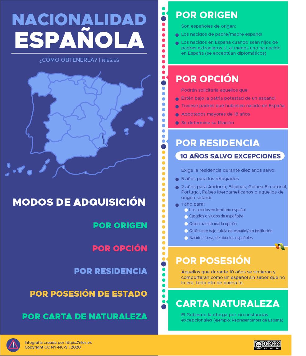 Cómo obtener la nacionalidad española (guía visual)