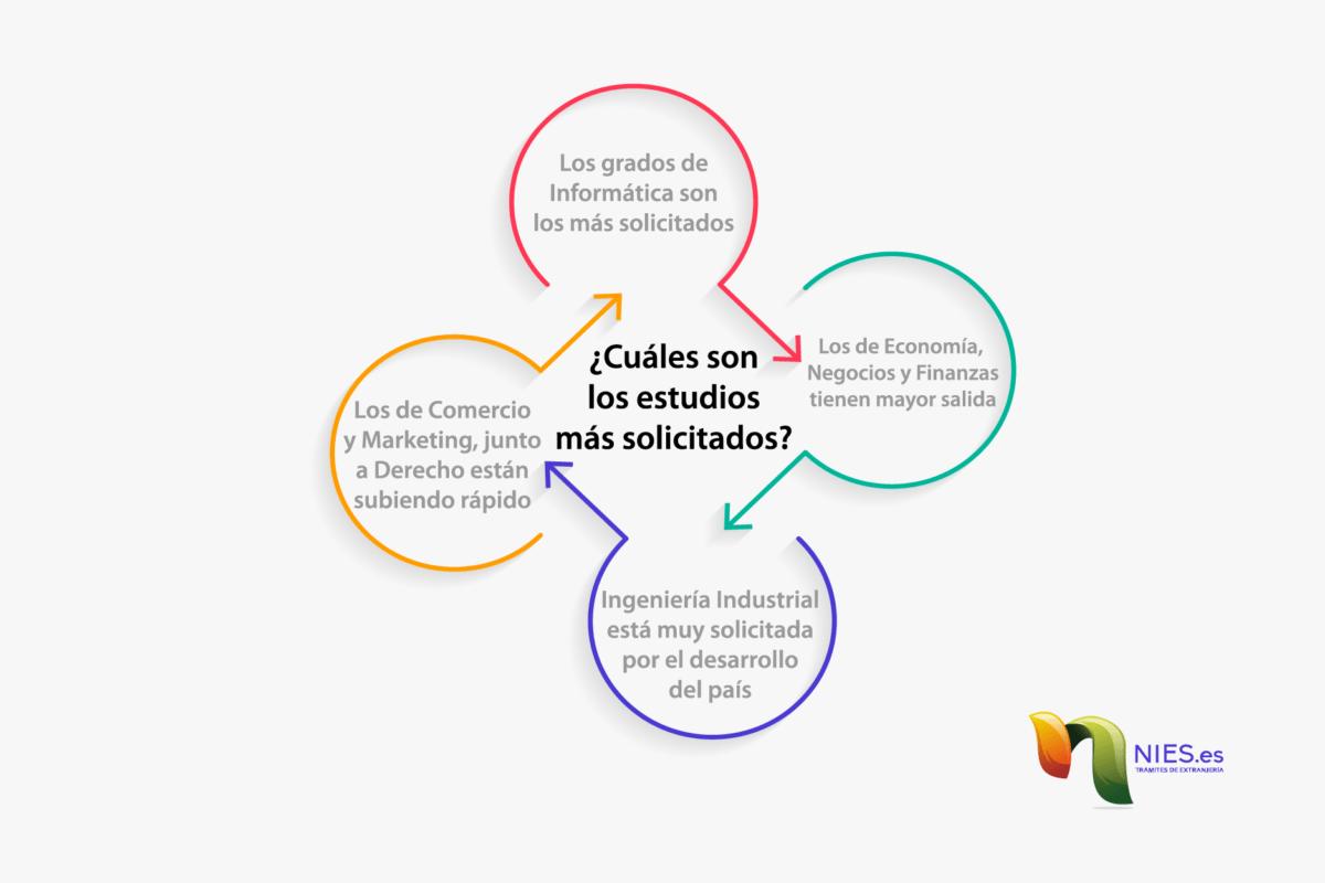 Visa de estudiante en España, ¿Qué estudiar?