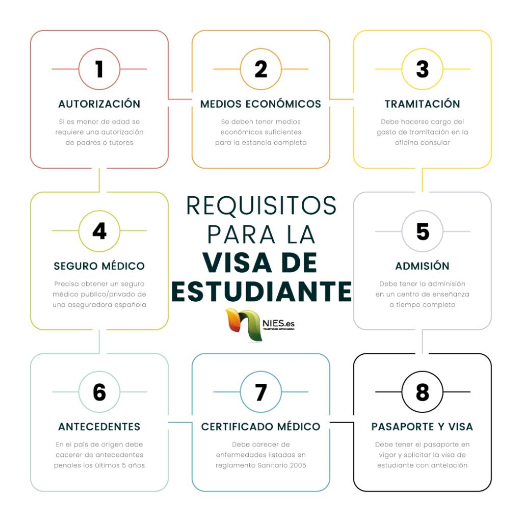 requisitos visa estudiante España